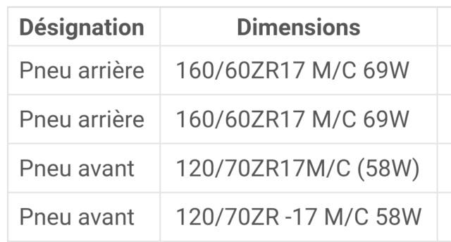 Choix Pneus piste CBR 500 de 2018 Screen75