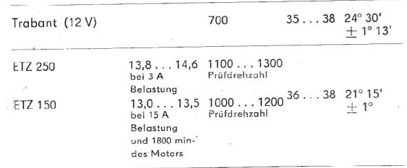 Correspondances de l'avance à l'allumage en degrés et en mm Autote10