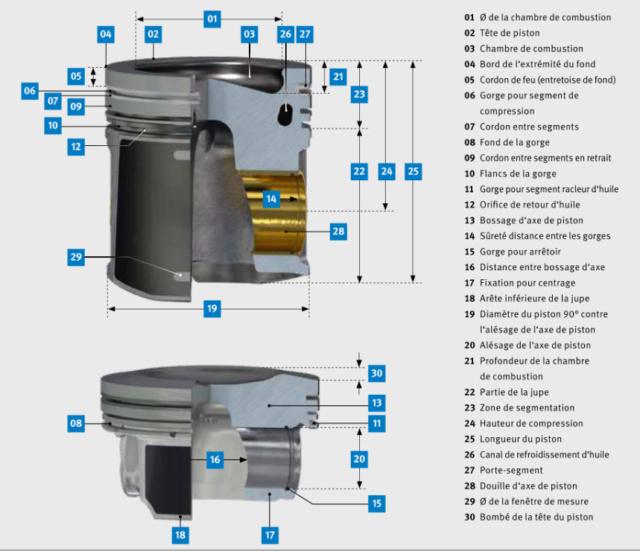 Défauts des pistons : documentation technique Glossa10