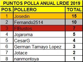 Polla Il Lombardia. Valida 42 polla anual LRDE 2019 810