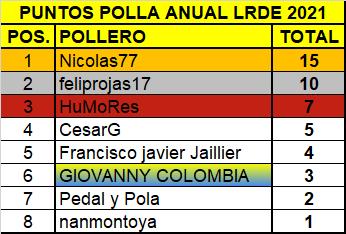 Polla Milano Sanremo - valida 7/45 Polla anual de LRDE Carrer12