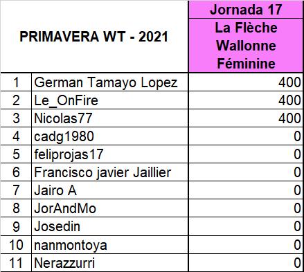 "Polla ""Primavera WT - 2021"" - Página 2 Fvf_0110"