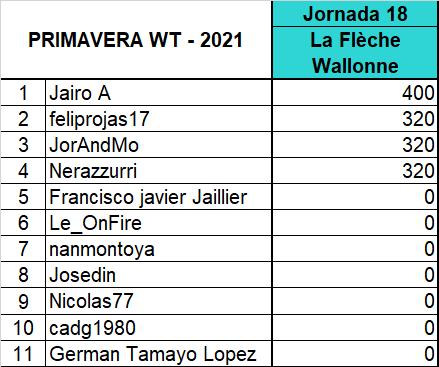 "Polla ""Primavera WT - 2021"" - Página 2 Fvm_0110"