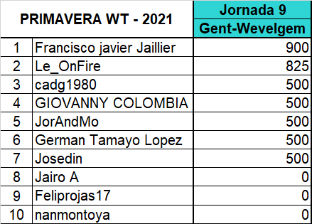 "Polla ""Primavera WT - 2021"" Gwm110"