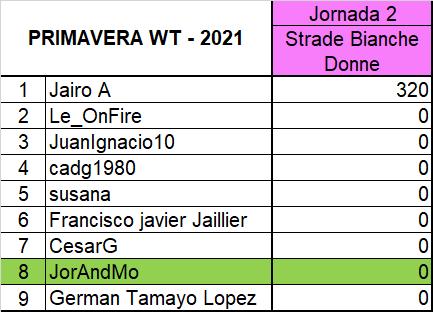 """Polla """"Primavera WT - 2021"""" J210"""