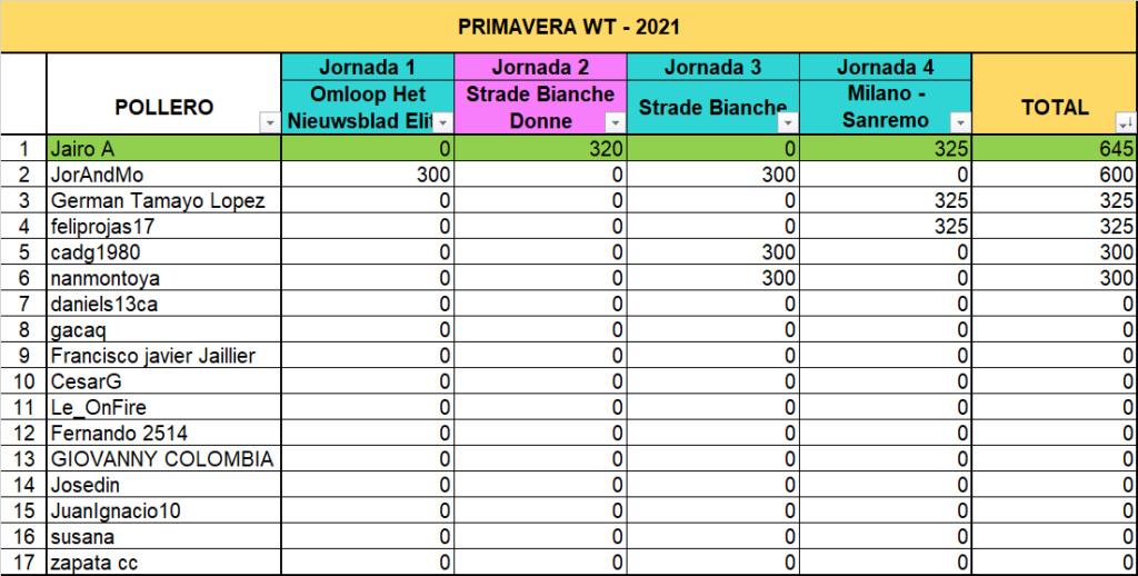"Polla ""Primavera WT - 2021"" Polla_11"