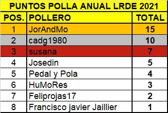 Polla Tour de Flandes - valida 12/45 Polla Anual LRDE Rvv_0310