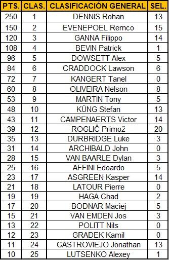 Polla Mundial CRI Elite Masculino - Valida 36/42 Top10