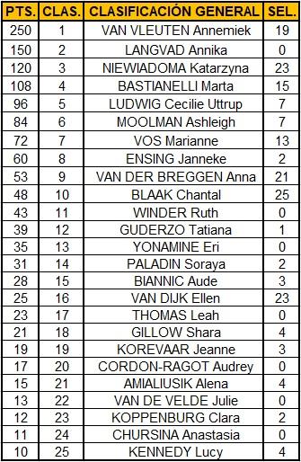 Polla Strade Bianche femenina valida 9/42 Polla anual LRDE 2019 Top2511