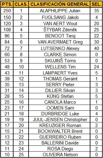 Polla Strade Bianche valida 8/42 Polla anual LRDE 2019 Top2512
