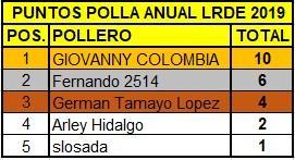 Polla Strade Bianche valida 8/42 Polla anual LRDE 2019 Top512