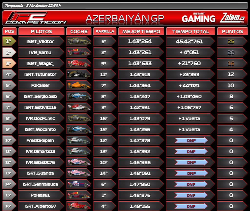 Temporada: GP Azerbaiyán #5 Azerba14