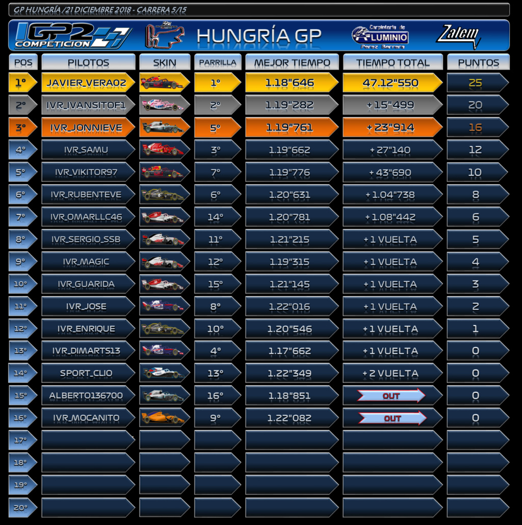 Temporada: GP Hungría #5 Hungrz14
