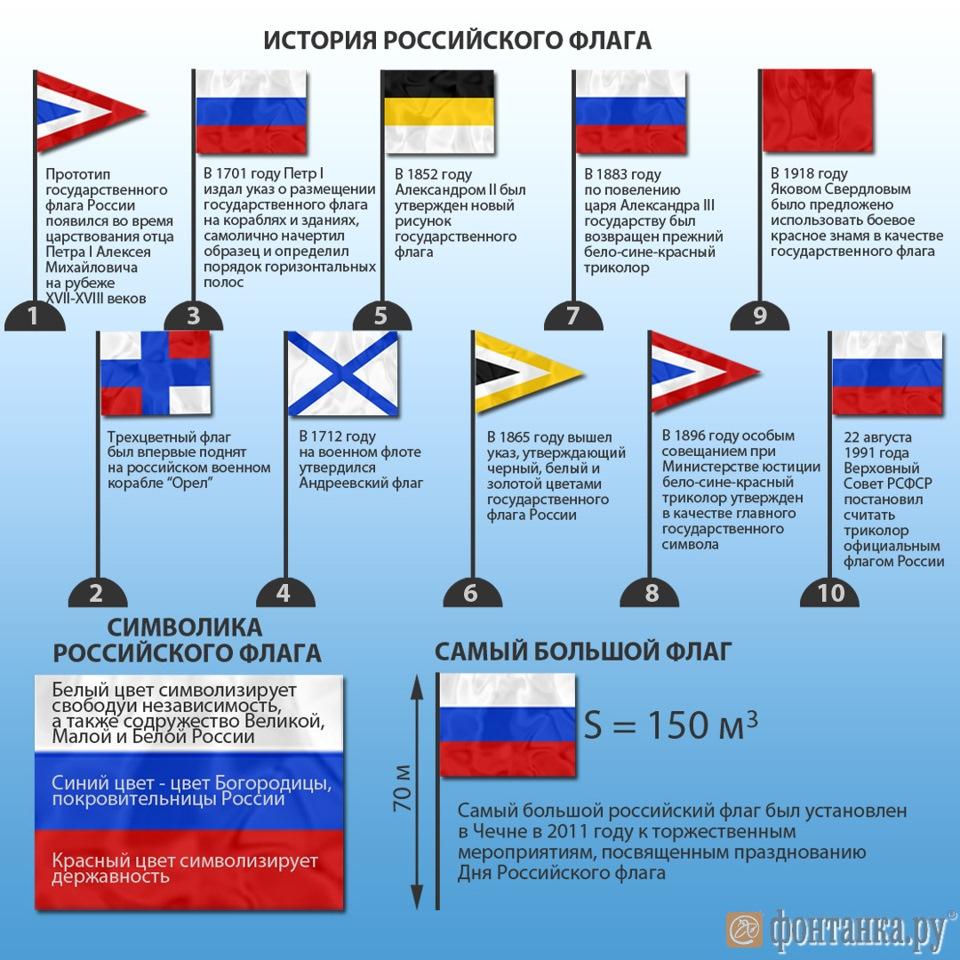 Пякин В.В. - К вопросу об историческом прошлом «российского» триколора C4096810