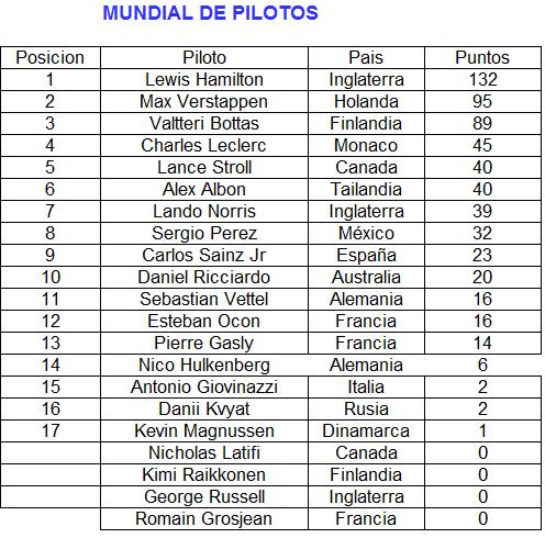 F1  2020 Piloto13