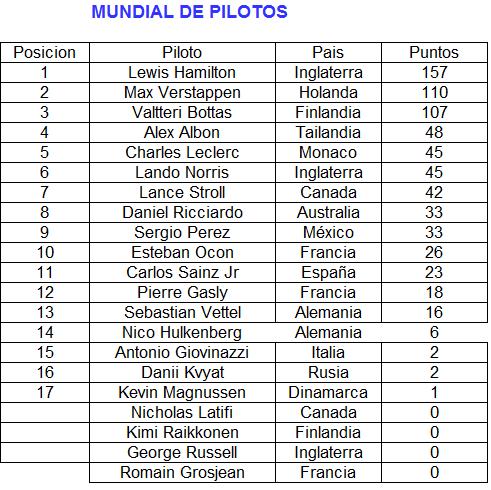 F1  2020 Piloto14