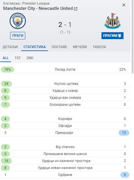 Manchester City - Newcastle Untitl12