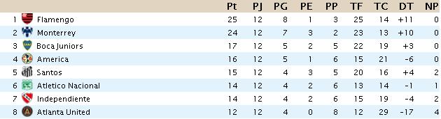 CLASIFICACION Liga Santander J12s10