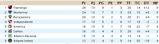 CLASIFICACION Liga Santander S1311