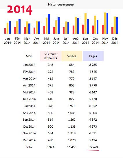 La progression du site 201410