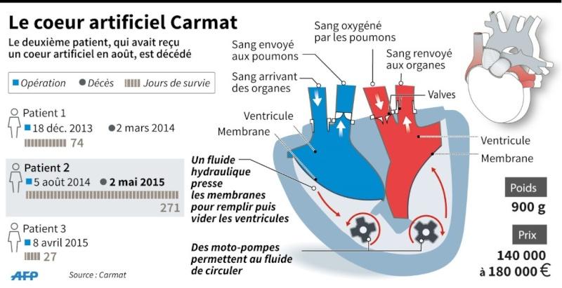 Transplantation : un troisième patient aurait bénéficié d'un coeur artificiel à l'hôpital européen Georges-Pompidou à Paris 001_gr10
