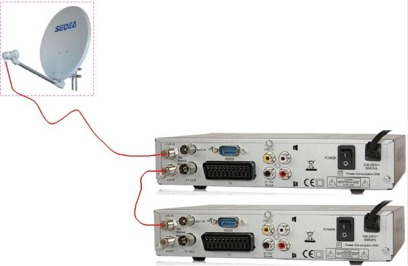 Un singur cablu de coborare si 2 receptoare/Tv, cum? Loop10