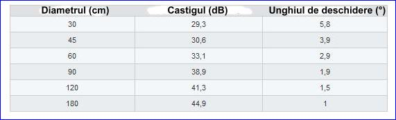 ANTENE SATELIT OFFSET Tabel10