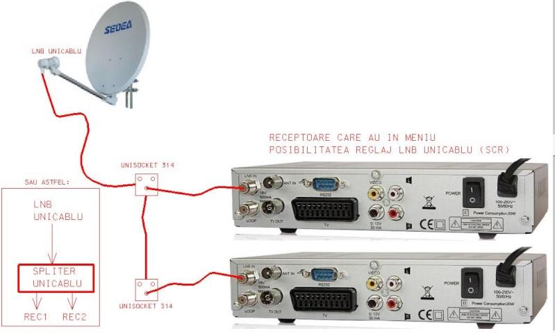 Un singur cablu de coborare si 2 receptoare/Tv, cum? Unicab10