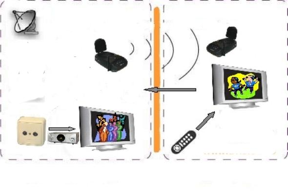 Un singur cablu de coborare si 2 receptoare/Tv, cum? Video10