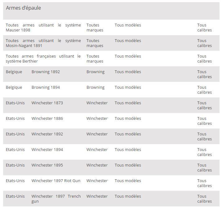 Liste d'exceptions et reclassement en raison de dangerosité avérée Liste_11