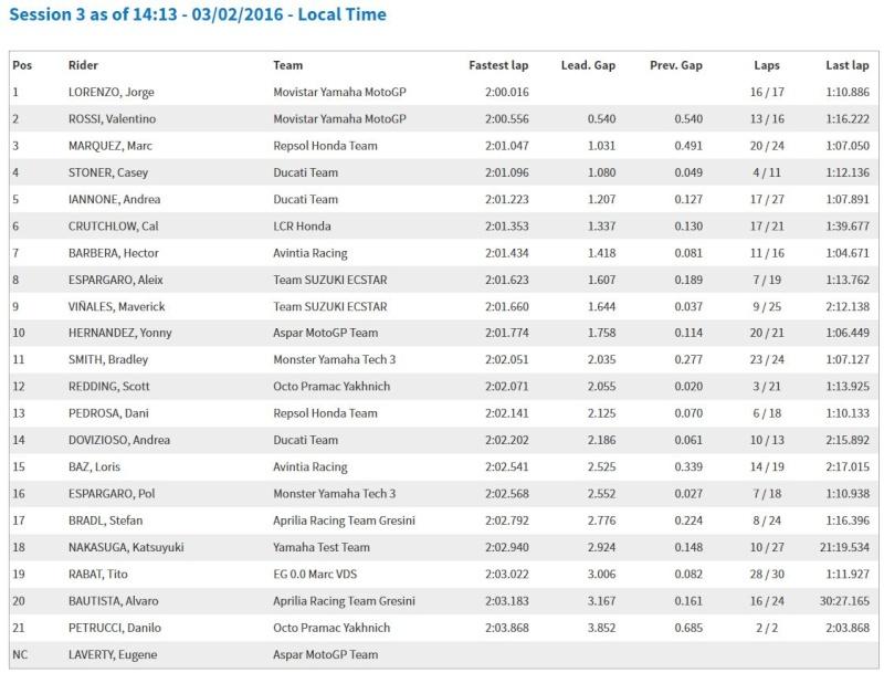 Test MotoGP Sepang 2016 - Page 2 Captur17
