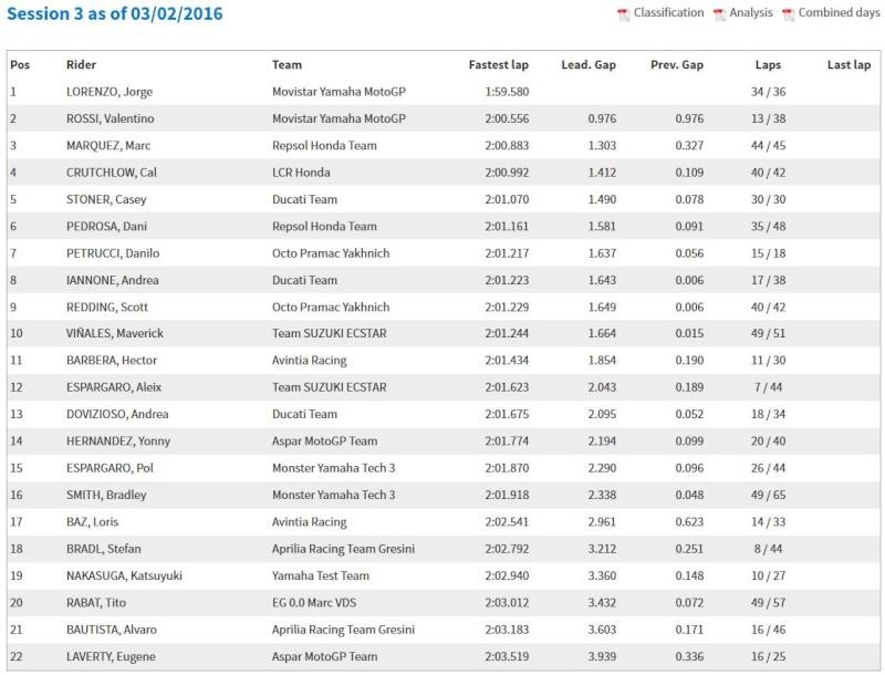 Test MotoGP Sepang 2016 - Page 2 Captur18
