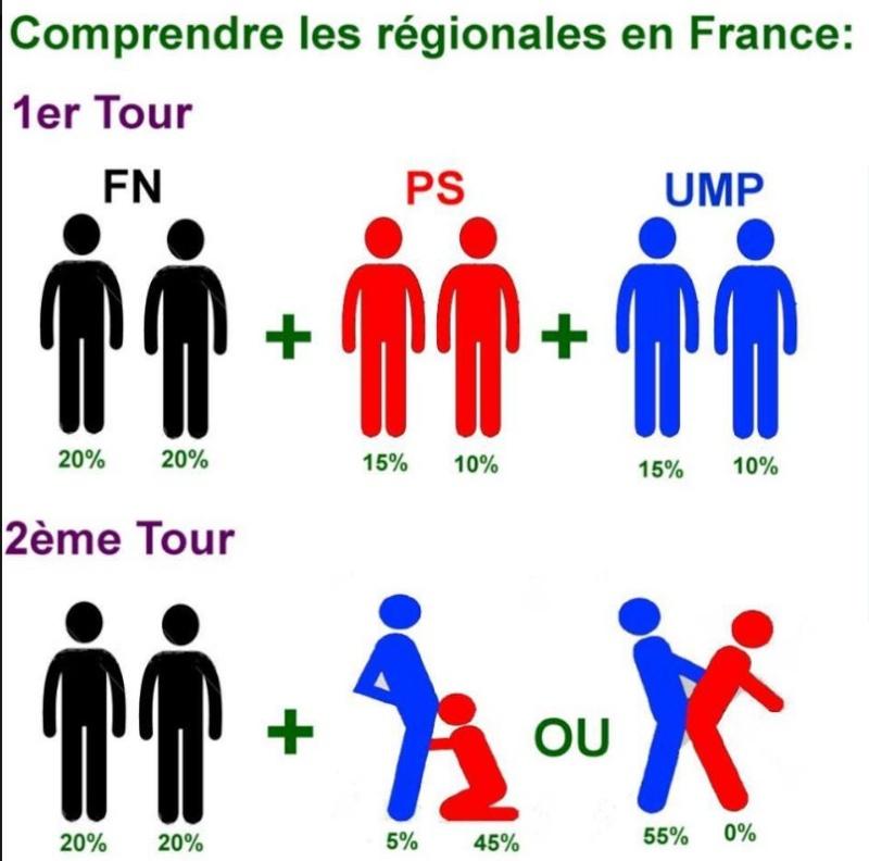 Vote régionales - Page 19 Region10