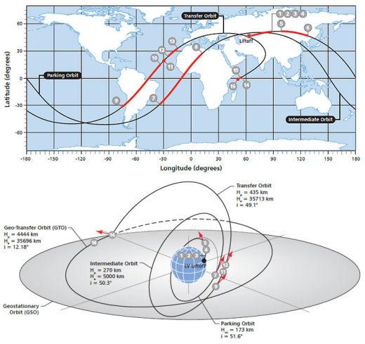 Lancement Proton-M / Eutelsat-9B - 29/01/2015 [succès] - Page 2 Eutels10