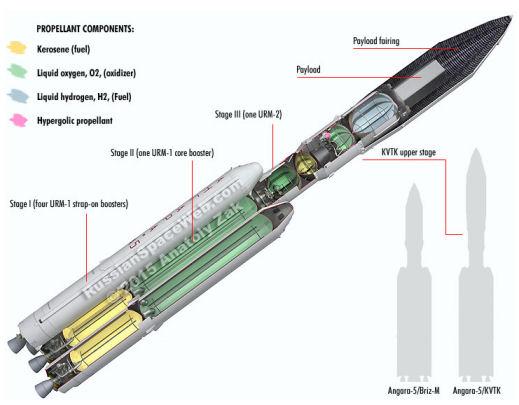 CZ-5 : Nouvelle génération de lanceur lourd - Page 9 Maquet11