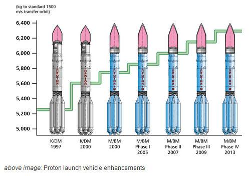 Lancement Proton-M / Ekspress-AMU1 - 24 décembre 2015 Payloa10