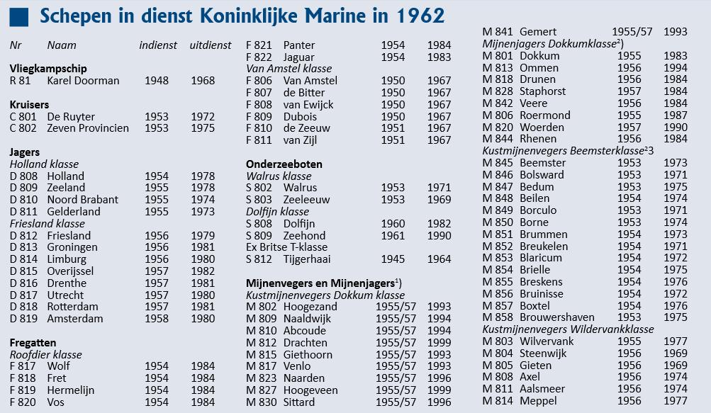 Flotte Koninklijke Marine 1962 Km_19610