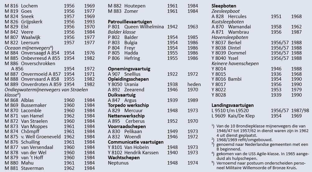 Flotte Koninklijke Marine 1962 Km_19611