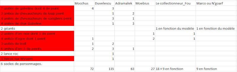 [Vente] Armée Orc & Gobelin Captur14