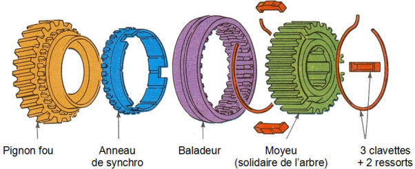 Apprentissage de la mécanique automobile (stages, ressources) Boite110