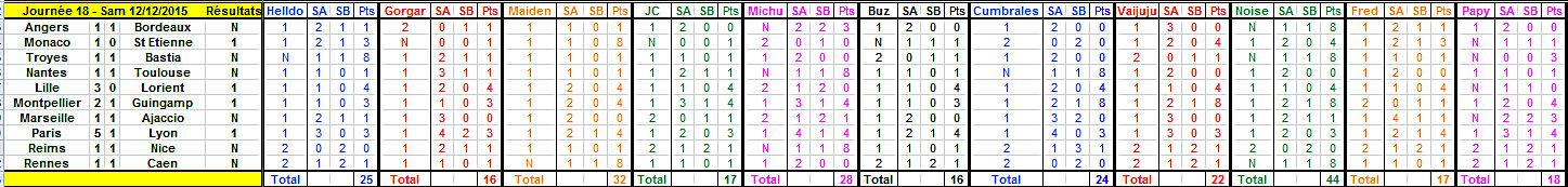 Championnat de L1 - Saison 2015 - 2016 - Page 17 Journy15