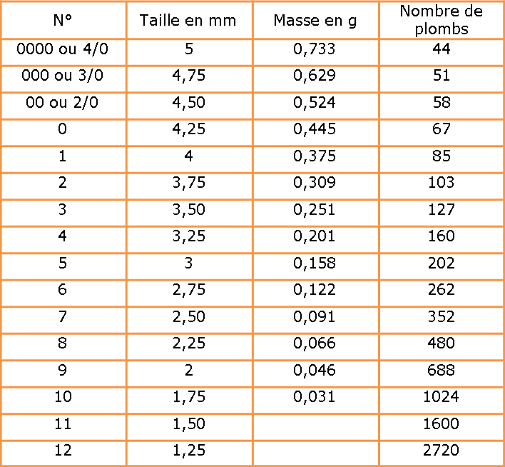 Plombs des cartouches de chasses Image410