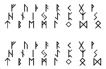 Histoire des runes Futhar10