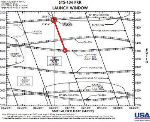 [STS-134] Endeavour : Préparatifs lancement le 29/04/2011 - Page 12 A42_zo11