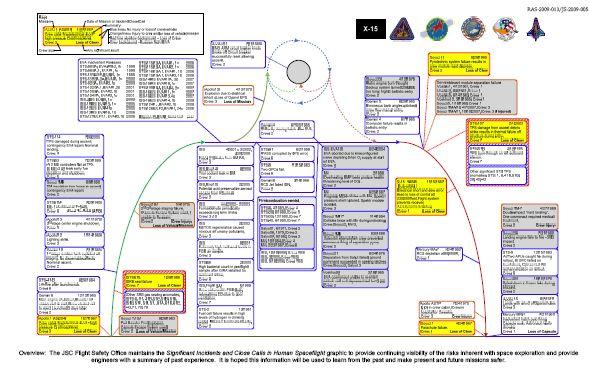 Synthèse des incidents sur les vols habités Graph_10