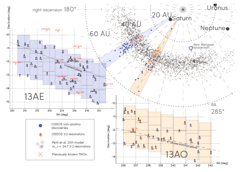 Nouveau record de détection d'un objet lointain dans le système solaire Ossos_10