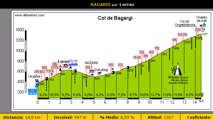 Stage Auritz - Burguete Bagarg10