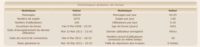 Des statistiques Statsm10