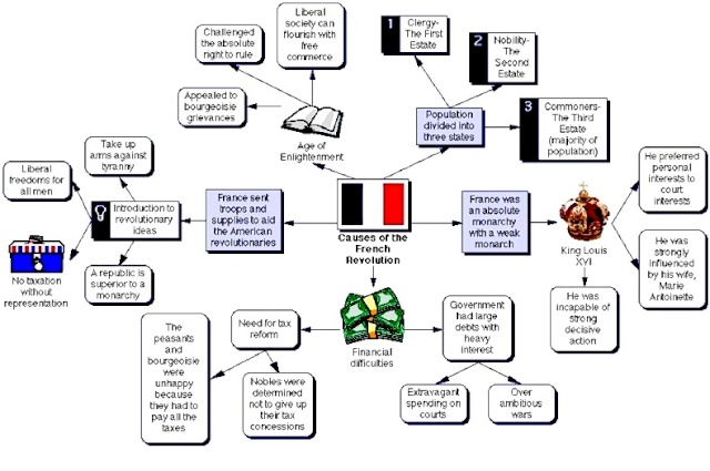 Review Causes of the French Revolution Flow Chart