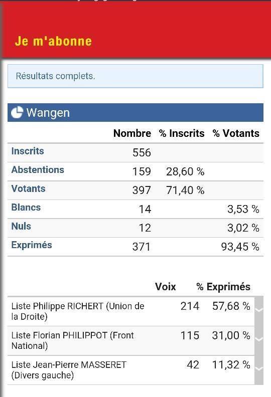 Régionales 2015 à Wangen 12313510